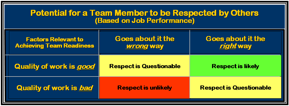 2x2 respect matrix